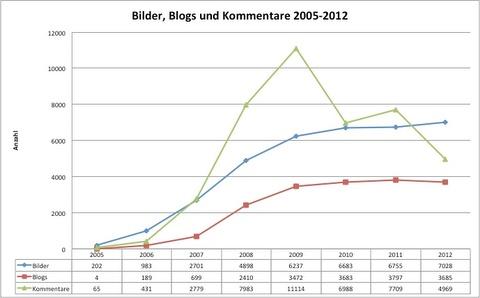 statistics_2012-01.jpg