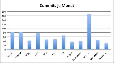 statistics_2012-03.jpg