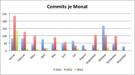 Commits_nach_Monat_2014.jpg