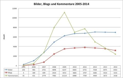 BilderBlogsKommentare2014.jpg