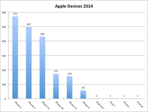 AppleDevices2014.jpg